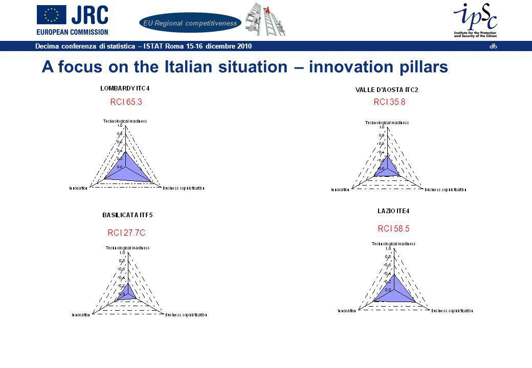 Decima conferenza di statistica – ISTAT Roma 15-16 dicembre 2010 19 EU Regional competitiveness A focus on the Italian situation – innovation pillars RCI 65.3RCI 35.8 RCI 27.7C RCI 58.5
