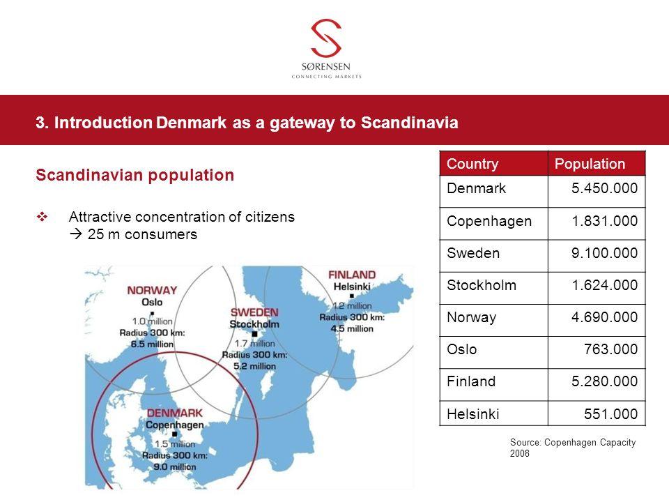 Scandinavian population Attractive concentration of citizens 25 m consumers Source: Copenhagen Capacity 2008 CountryPopulation Denmark5.450.000 Copenh