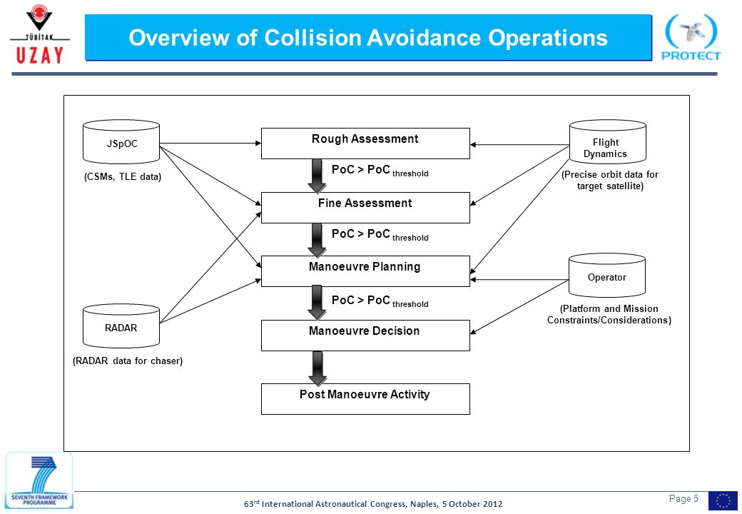 63 rd International Astronautical Congress, Naples, 5 October 2012 Page 5 Overview of Collision Avoidance Operations Rough Assessment Fine Assessment