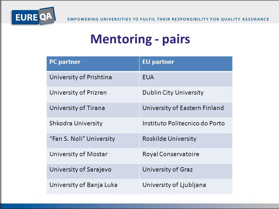 …15… Mentoring - pairs PC partnerEU partner University of PrishtinaEUA University of PrizrenDublin City University University of TiranaUniversity of E