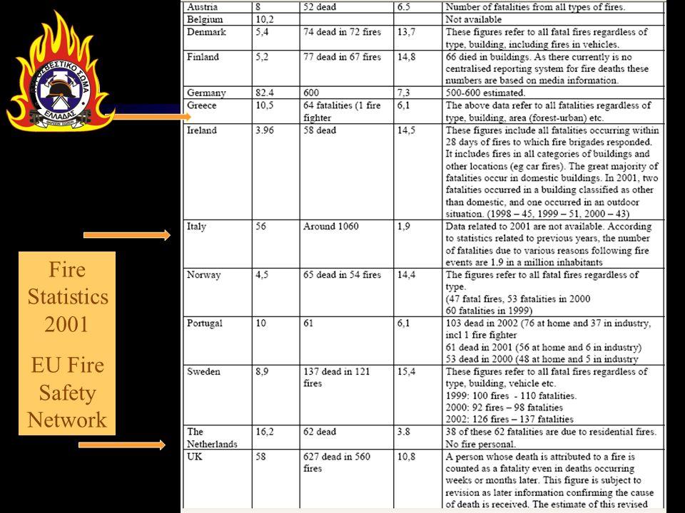 Fire Statistics 2001 EU Fire Safety Network