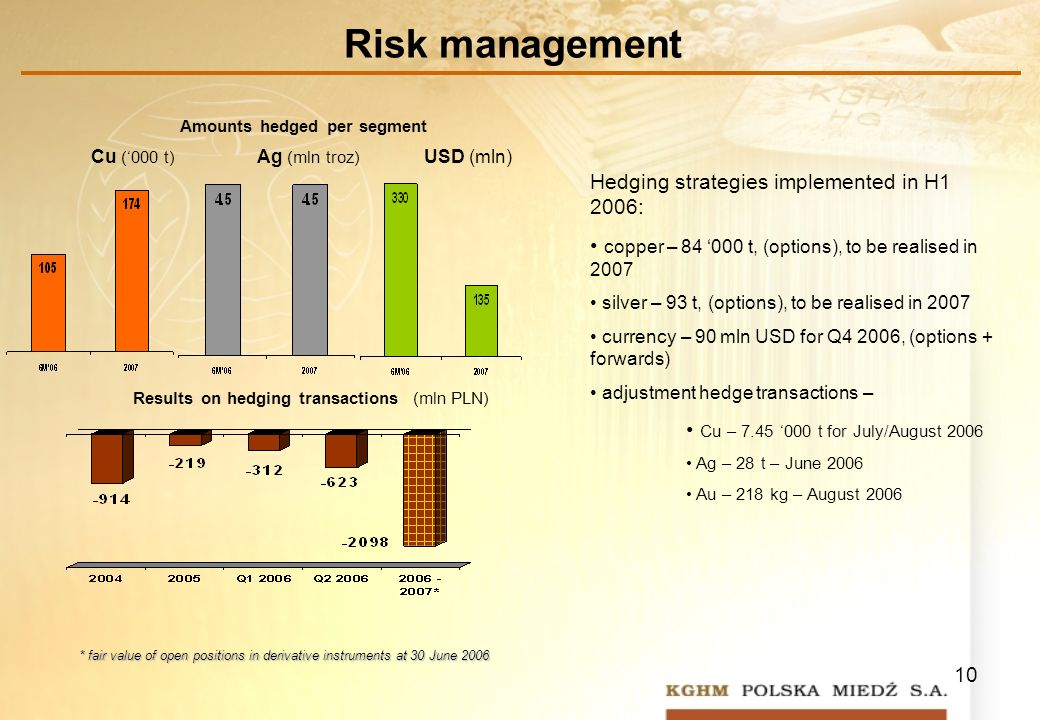 10 Risk management Results on hedging transactions (mln PLN) Amounts hedged per segment * fair value of open positions in derivative instruments at 30 June 2006 Ag (mln troz) Cu (000 t) USD (mln) Hedging strategies implemented in H1 2006: copper – t, (options), to be realised in 2007 silver – 93 t, (options), to be realised in 2007 currency – 90 mln USD for Q4 2006, (options + forwards) adjustment hedge transactions – Cu – t for July/August 2006 Ag – 28 t – June 2006 Au – 218 kg – August 2006