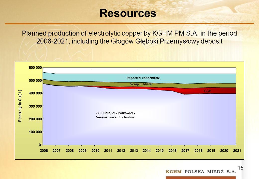 15 Planned production of electrolytic copper by KGHM PM S.A. in the period 2006-2021, including the Głogów Głęboki Przemysłowy deposit Resources ZG Lu