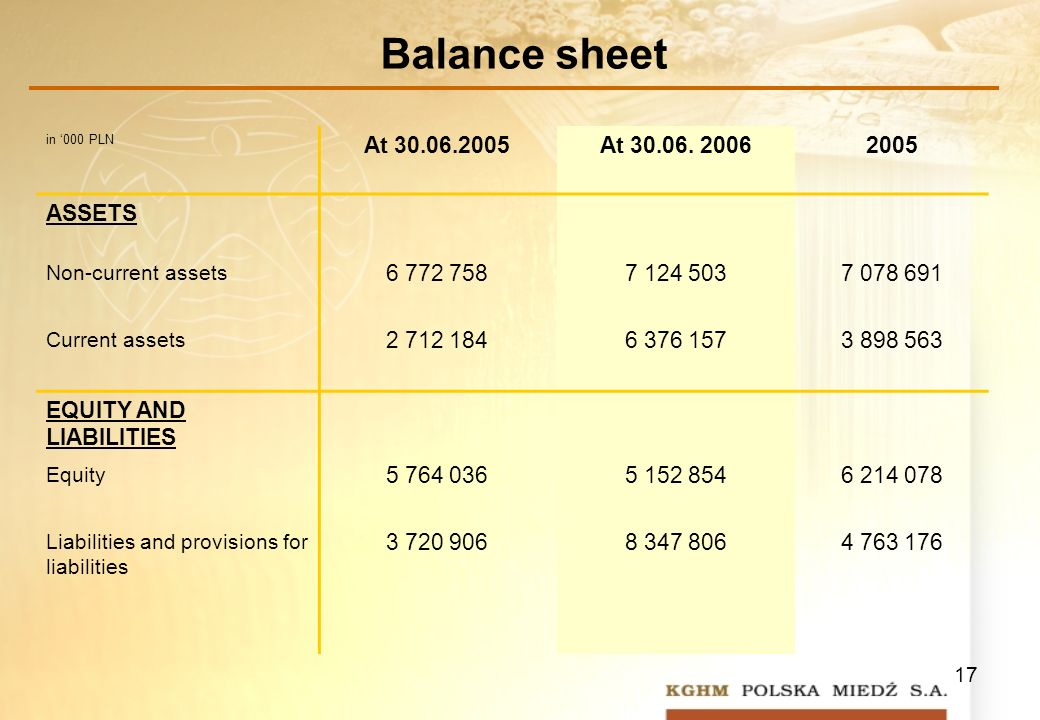 17 Balance sheet in 000 PLN At At
