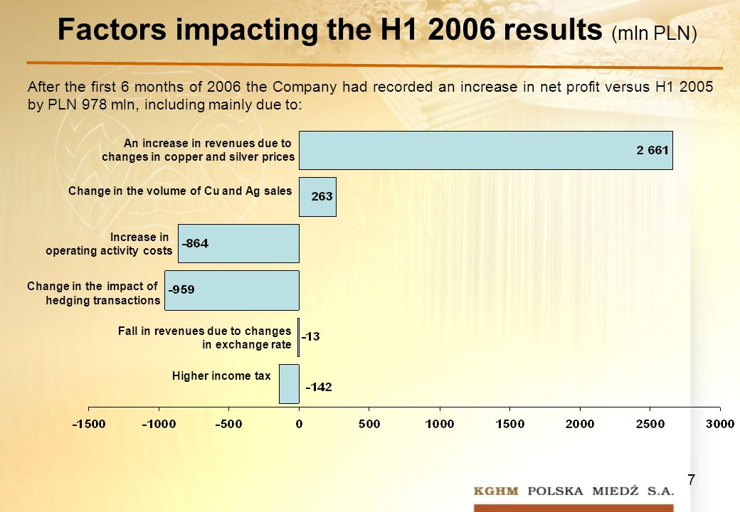 7 Factors impacting the H results (mln PLN) After the first 6 months of 2006 the Company had recorded an increase in net profit versus H by PLN 978 mln, including mainly due to: Higher income tax Fall in revenues due to changes in exchange rate Change in the impact of hedging transactions Increase in operating activity costs Change in the volume of Cu and Ag sales An increase in revenues due to changes in copper and silver prices