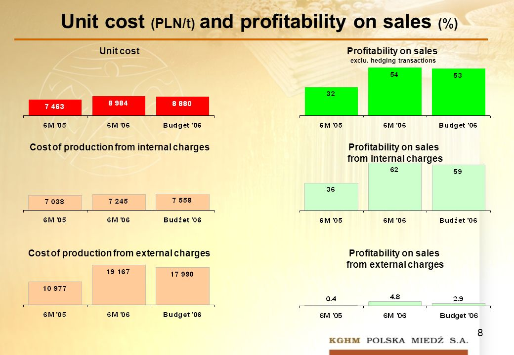 8 Unit costProfitability on sales exclu. hedging transactions Cost of production from external charges Cost of production from internal charges Profit