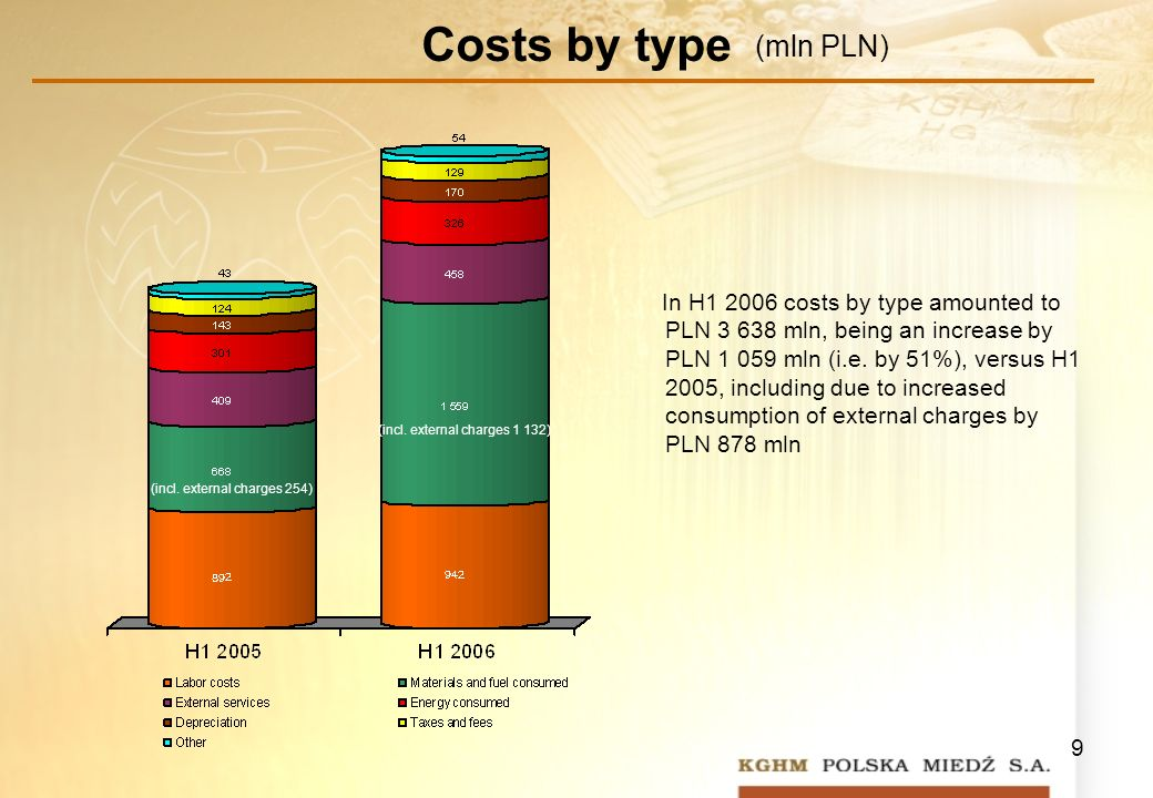 9 Costs by type In H1 2006 costs by type amounted to PLN 3 638 mln, being an increase by PLN 1 059 mln (i.e.