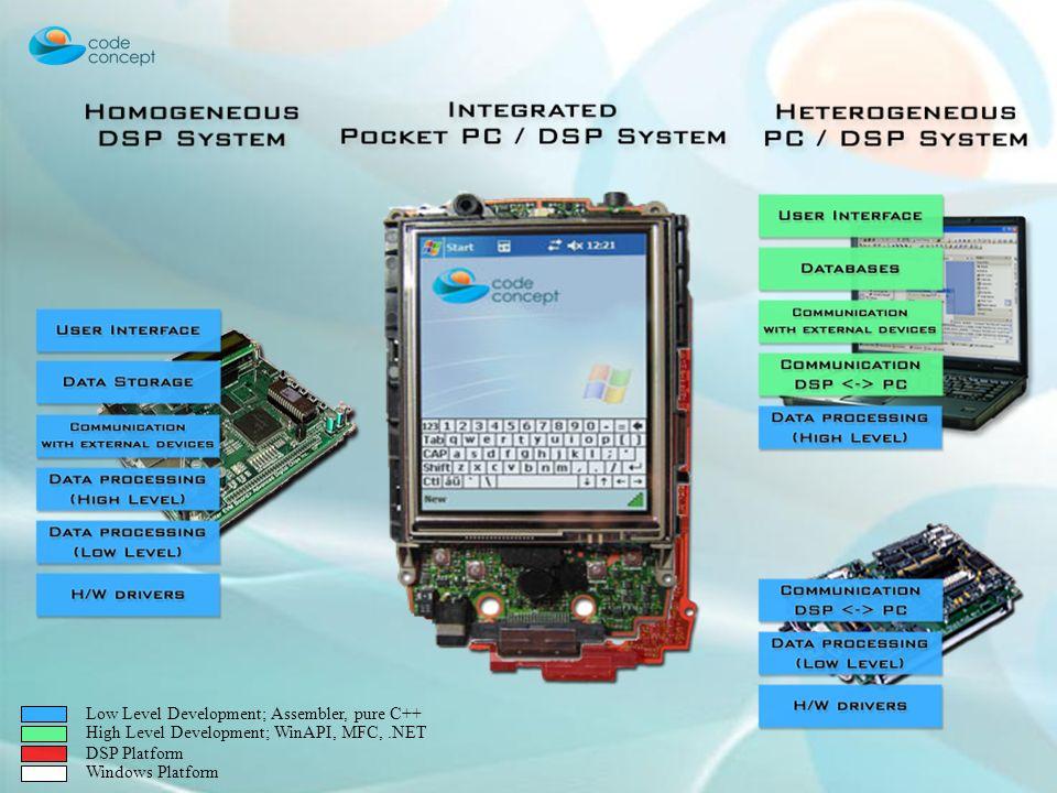 Low Level Development; Assembler, pure C++ High Level Development; WinAPI, MFC,.NET DSP Platform Windows Platform