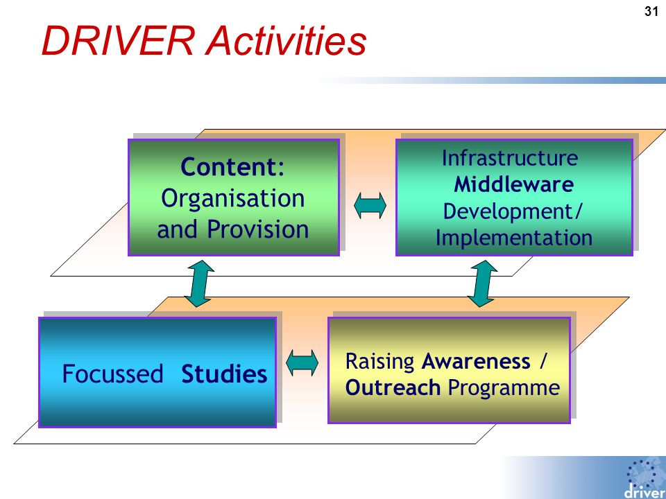 31 DRIVER Activities Content: Organisation and Provision Content: Organisation and Provision Infrastructure Middleware Development/ Implementation Infrastructure Middleware Development/ Implementation Focussed Studies Raising Awareness / Outreach Programme