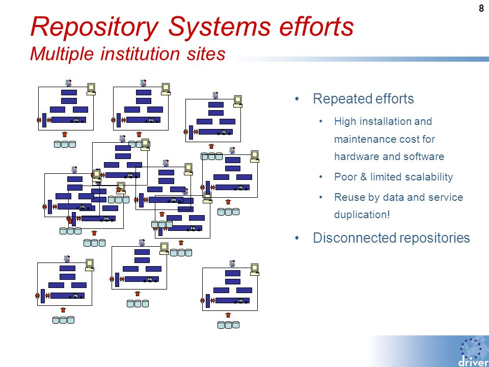 8 Repository Systems efforts Multiple institution sites Repeated efforts High installation and maintenance cost for hardware and software Poor & limited scalability Reuse by data and service duplication.