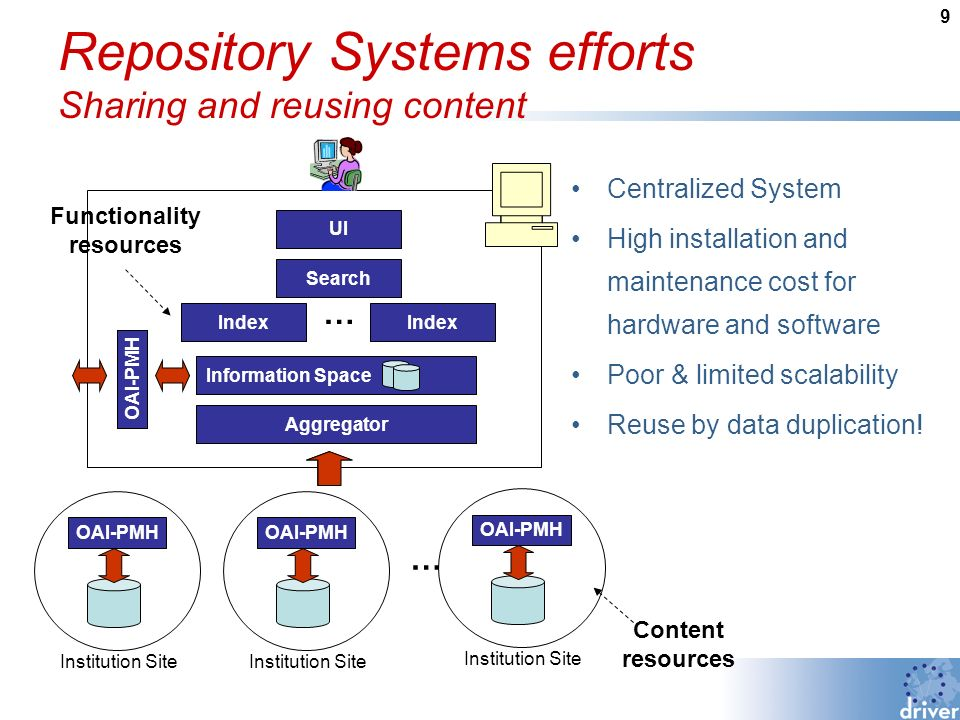 9 Repository Systems efforts Sharing and reusing content OAI-PMH Institution Site OAI-PMH Institution Site OAI-PMH Institution Site … Aggregator Information Space Index Search Index UI … Centralized System High installation and maintenance cost for hardware and software Poor & limited scalability Reuse by data duplication.