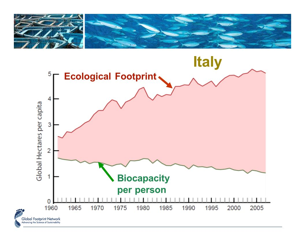 Ecological Footprint Biocapacity per person Italy