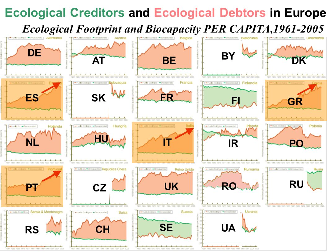 Ecological Creditors and Ecological Debtors in Europe Ecological Footprint and Biocapacity PER CAPITA,1961-2005 HU DKAT DE ES RO SE CH IT PT NL FR PO