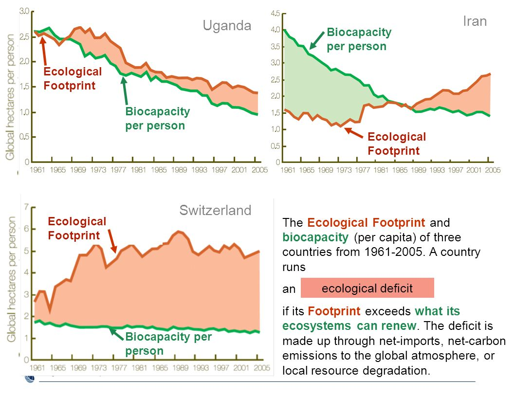 The Ecological Footprint and biocapacity (per capita) of three countries from 1961-2005. A country runs an if its Footprint exceeds what its ecosystem