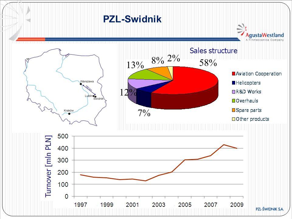 PZL-Swidnik Sales structure 58% 7% 12% 13% 8% 2%