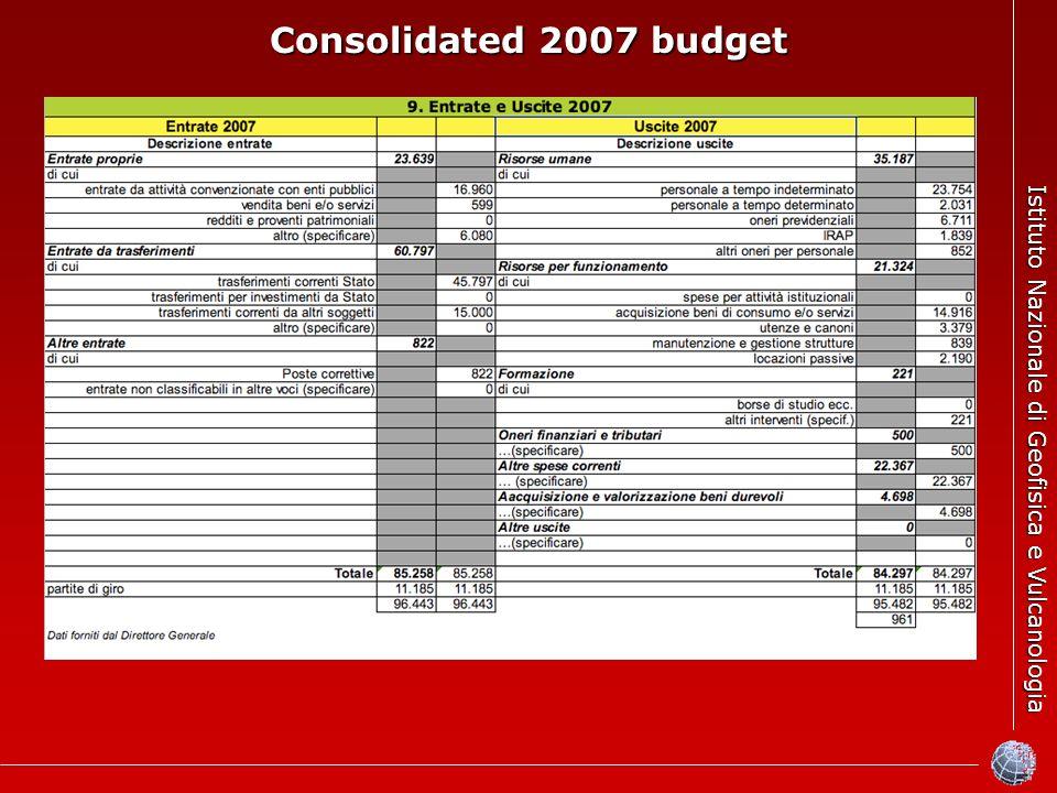 Istituto Nazionale di Geofisica e Vulcanologia Consolidated 2007 budget