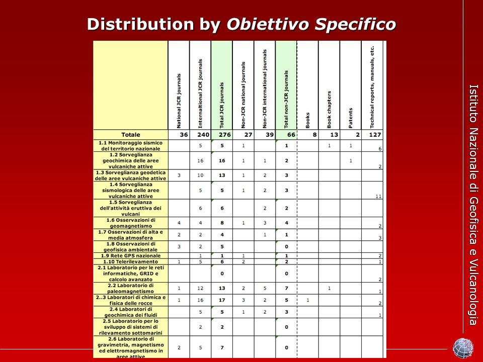 Istituto Nazionale di Geofisica e Vulcanologia Distribution by Obiettivo Specifico