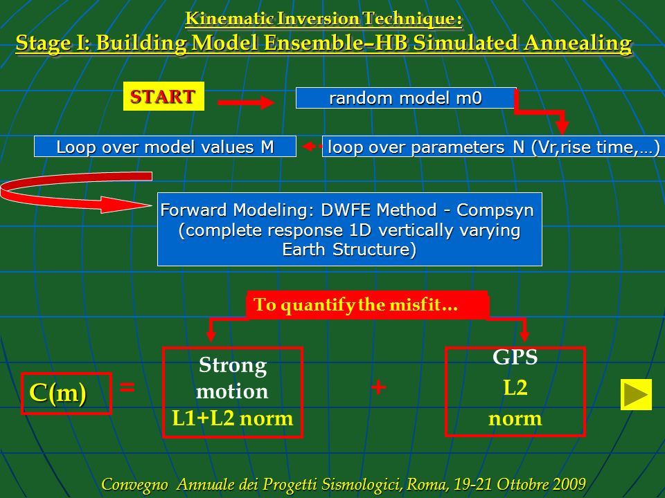 Kinematic Inversion Technique : Stage I: Building Model Ensemble–HB Simulated Annealing Forward Modeling: DWFE Method - Compsyn (complete response 1D