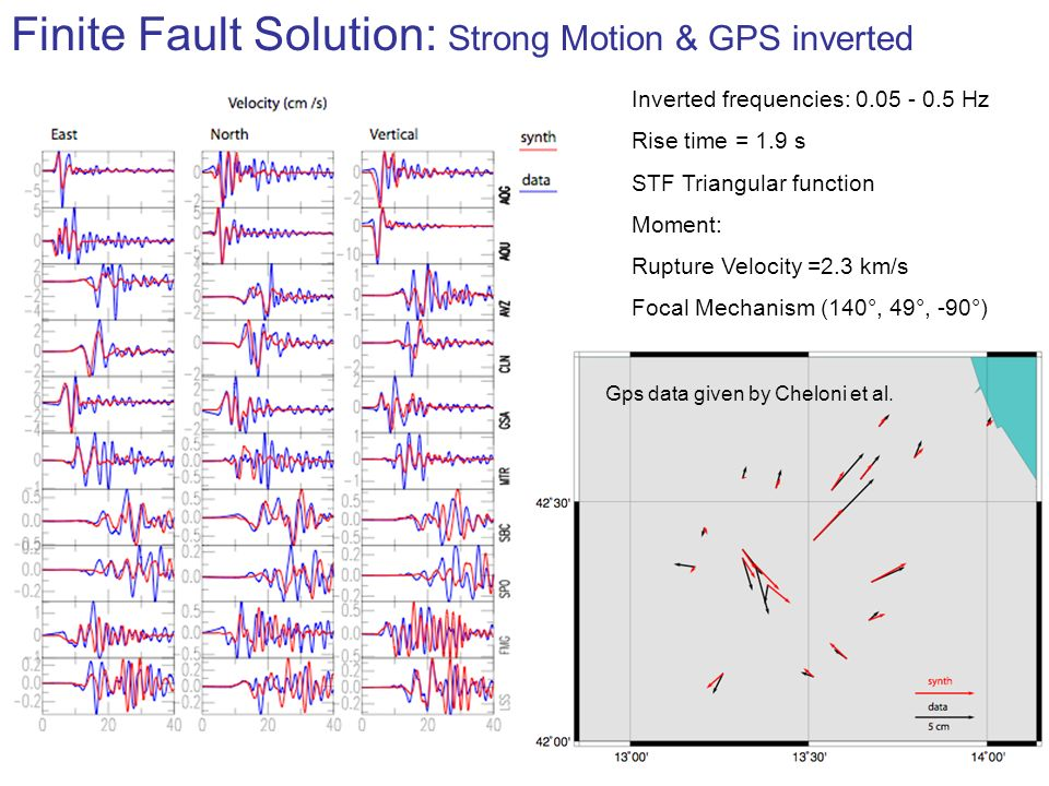 Inverted frequencies: 0.05 - 0.5 Hz Rise time = 1.9 s STF Triangular function Moment: Rupture Velocity =2.3 km/s Focal Mechanism (140°, 49°, -90°) Finite Fault Solution: Strong Motion & GPS inverted Gps data given by Cheloni et al.