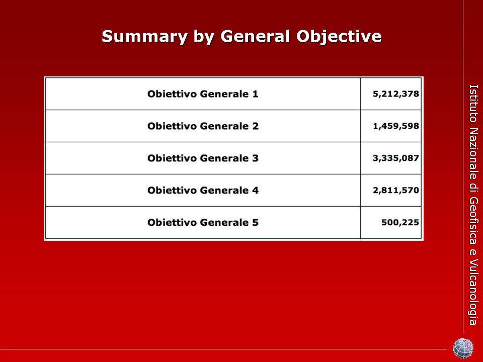 Istituto Nazionale di Geofisica e Vulcanologia Summary by General Objective