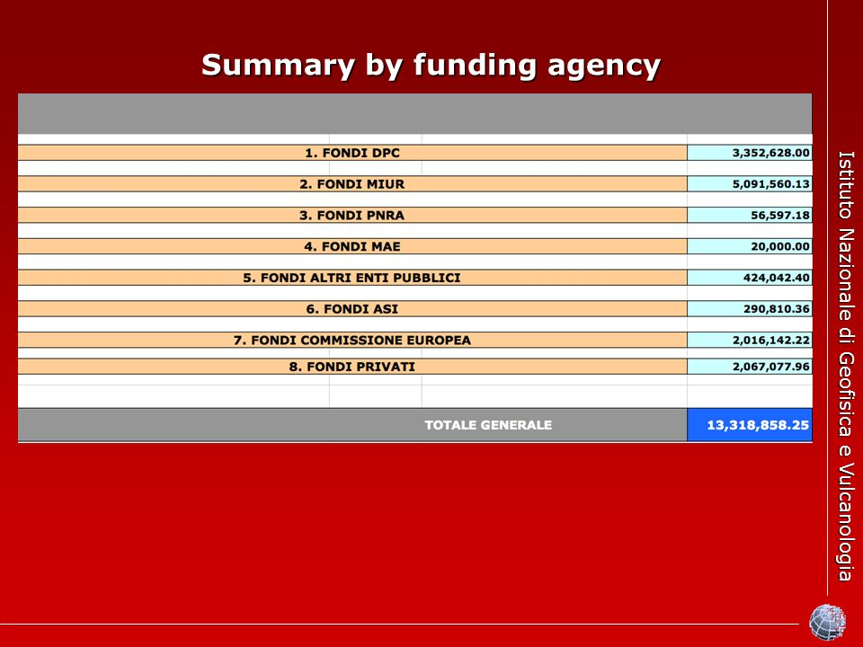 Istituto Nazionale di Geofisica e Vulcanologia Summary by funding agency