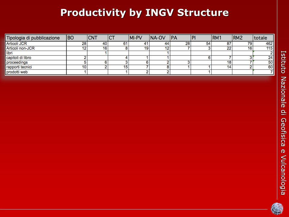 Istituto Nazionale di Geofisica e Vulcanologia Productivity by INGV Structure
