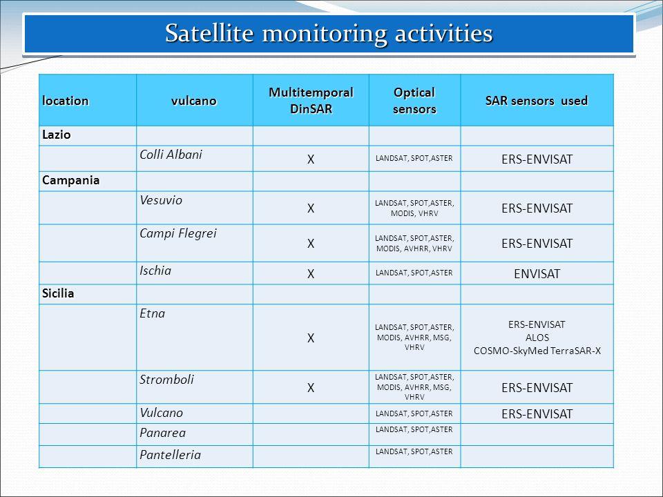 Satellite monitoring activities locationvulcano Multitemporal DinSAR Optical sensors SAR sensors used Lazio Colli Albani X LANDSAT, SPOT,ASTER ERS-ENV