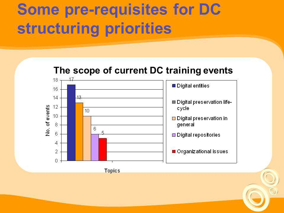 Teaching priorities for DC education and training Learning objectives - educating professional capable: –to work in fluid environments –to cope with ambiguous situations New vision for competency Balance between research and practice