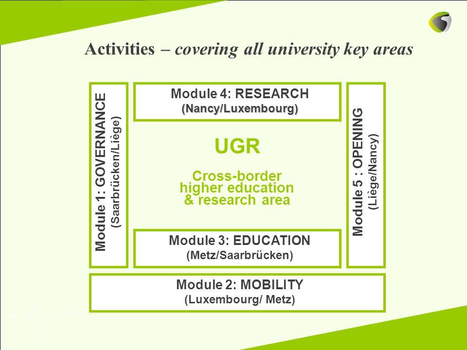 Module 1: GOVERNANCE (Saarbrücken/Liège) Module 2: MOBILITY (Luxembourg/ Metz) Module 5 : OPENING (Liège/Nancy) Module 3: EDUCATION (Metz/Saarbrücken)