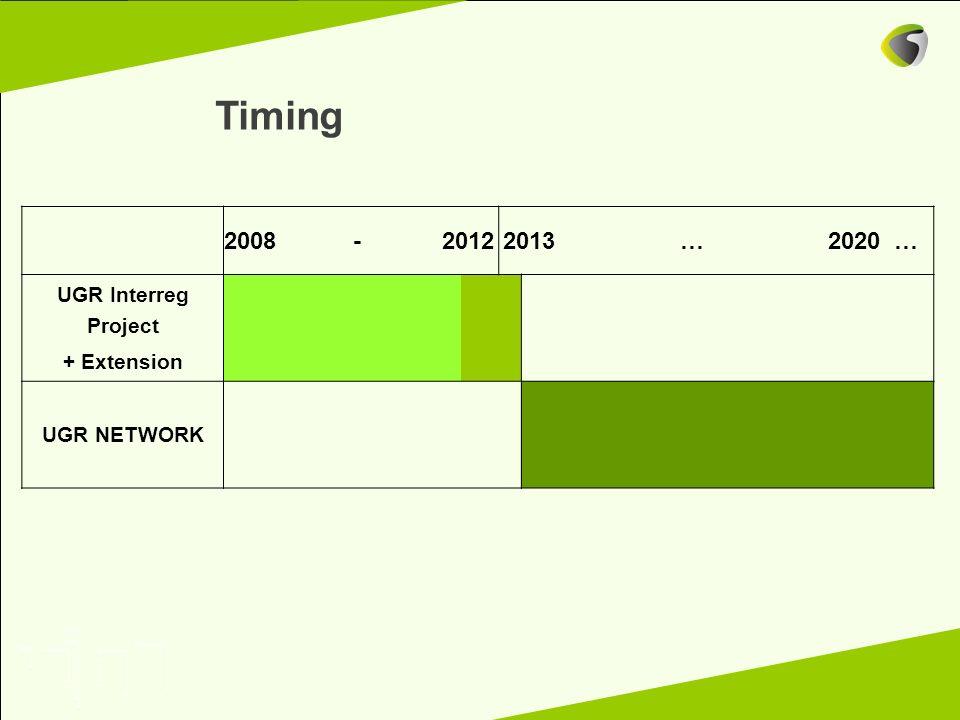 Timing 2008-20122013…2020… UGR Interreg Project + Extension UGR NETWORK