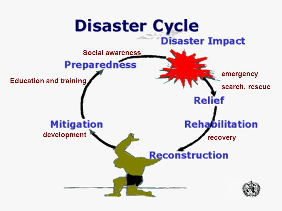 Education and training Social awareness development recovery emergency search, rescue