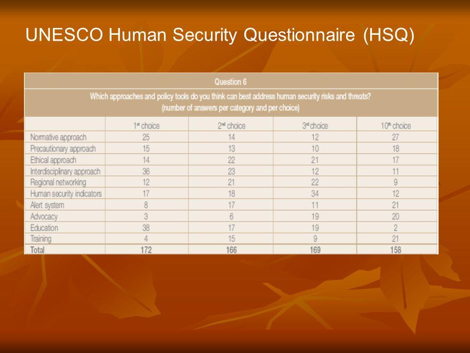 UNESCO Human Security Questionnaire (HSQ)