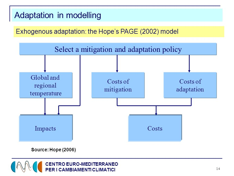 CENTRO EURO-MEDITERRANEO PER I CAMBIAMENTI CLIMATICI 14 Adaptation in modelling Exhogenous adaptation: the Hopes PAGE (2002) model Select a mitigation and adaptation policy Global and regional temperature Costs of mitigation Costs of adaptation ImpactsCosts Source: Hope (2006)