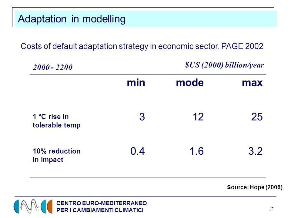 CENTRO EURO-MEDITERRANEO PER I CAMBIAMENTI CLIMATICI 17 Adaptation in modelling Source: Hope (2006) Costs of default adaptation strategy in economic sector, PAGE 2002 minmodemax 1 °C rise in tolerable temp 31225 10% reduction in impact 0.41.63.2 $US (2000) billion/year 2000 - 2200