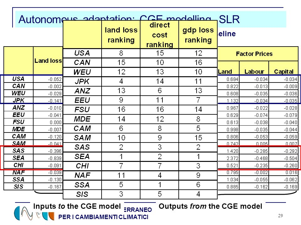 CENTRO EURO-MEDITERRANEO PER I CAMBIAMENTI CLIMATICI 29 Autonomous adaptation: CGE modelling, SLR Inputs to the CGE modelOutputs from the CGE model Reference Year 2050: % changes wrt baseline