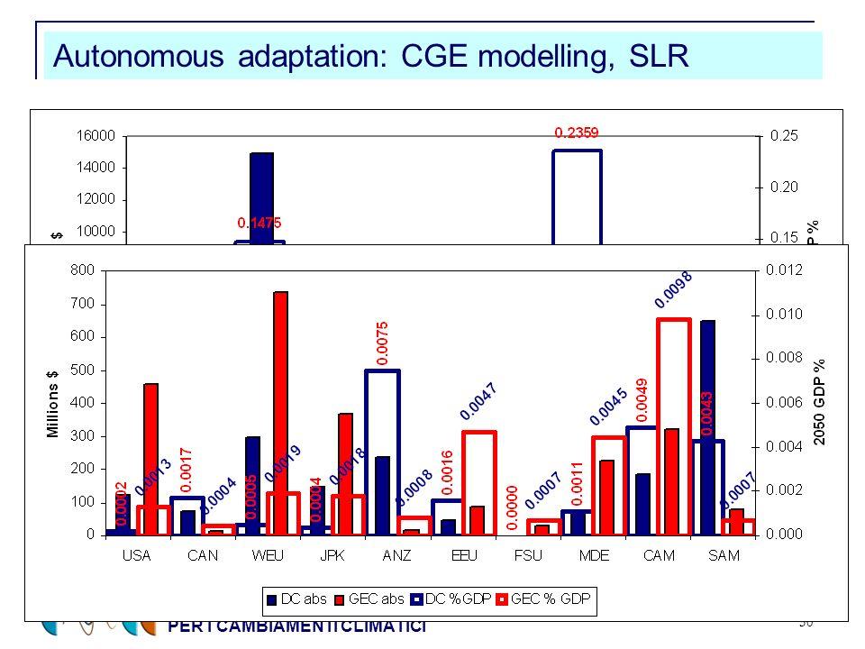 CENTRO EURO-MEDITERRANEO PER I CAMBIAMENTI CLIMATICI 30 Autonomous adaptation: CGE modelling, SLR