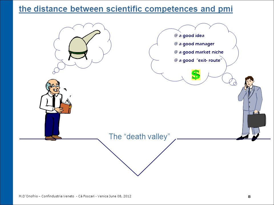 @ a good idea @ a good manager @ a good market niche @ a good exit- route The death valley the distance between scientific competences and pmi M.DOnof