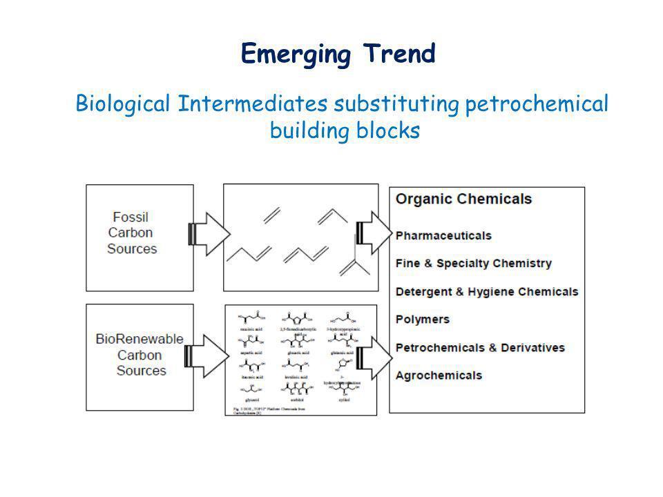 Emerging Trend Biological Intermediates substituting petrochemical building blocks