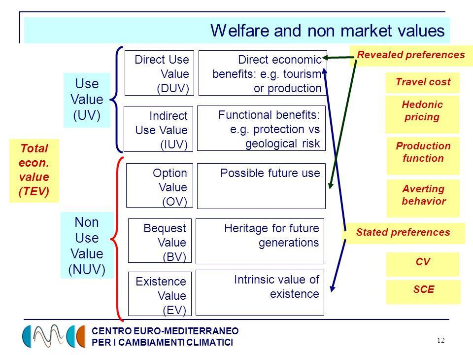 CENTRO EURO-MEDITERRANEO PER I CAMBIAMENTI CLIMATICI 12 Welfare and non market values Total econ.
