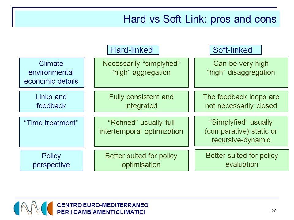 CENTRO EURO-MEDITERRANEO PER I CAMBIAMENTI CLIMATICI 20 Hard vs Soft Link: pros and cons Hard-linkedSoft-linked Climate environmental economic details