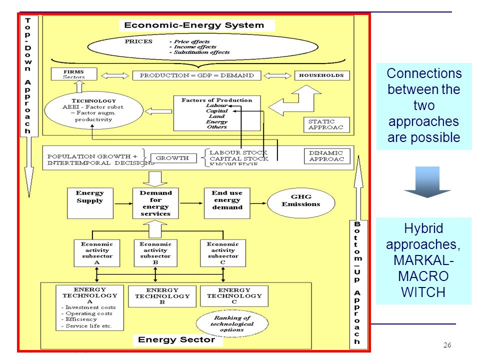 CENTRO EURO-MEDITERRANEO PER I CAMBIAMENTI CLIMATICI 26 Hybrid approaches, MARKAL- MACRO WITCH Connections between the two approaches are possible