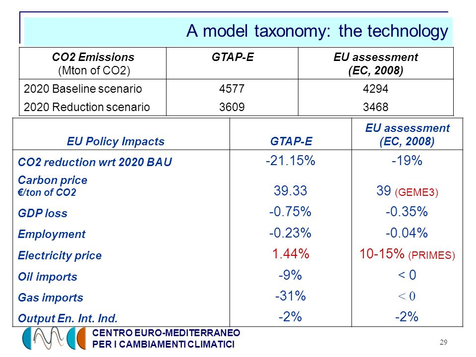CENTRO EURO-MEDITERRANEO PER I CAMBIAMENTI CLIMATICI 29 A model taxonomy: the technology CO2 Emissions (Mton of CO2) GTAP-EEU assessment (EC, 2008) 2020 Baseline scenario45774294 2020 Reduction scenario36093468 EU Policy Impacts GTAP-E EU assessment (EC, 2008) CO2 reduction wrt 2020 BAU -21.15%-19% Carbon price /ton of CO2 39.3339 (GEME3) GDP loss -0.75%-0.35% Employment -0.23%-0.04% Electricity price 1.44%10-15% (PRIMES) Oil imports -9%< 0 Gas imports -31% < 0 Output En.