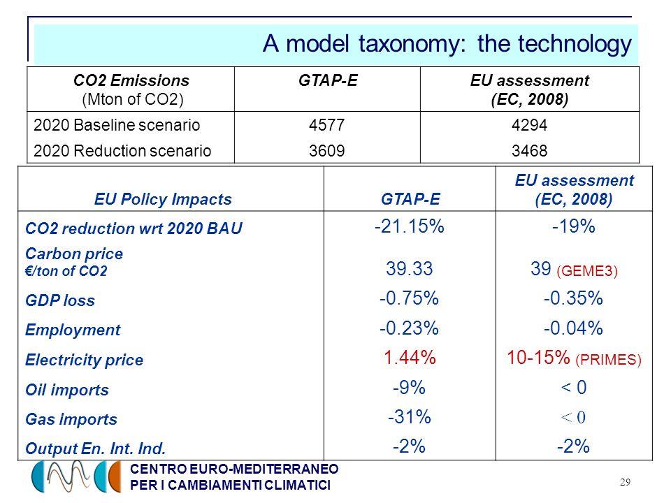 CENTRO EURO-MEDITERRANEO PER I CAMBIAMENTI CLIMATICI 29 A model taxonomy: the technology CO2 Emissions (Mton of CO2) GTAP-EEU assessment (EC, 2008) 20