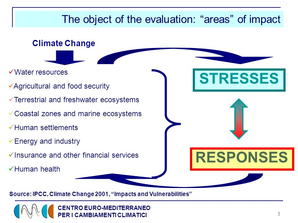 CENTRO EURO-MEDITERRANEO PER I CAMBIAMENTI CLIMATICI 5 The object of the evaluation: areas of impact Water resources Agricultural and food security Terrestrial and freshwater ecosystems Coastal zones and marine ecosystems Human settlements Energy and industry Insurance and other financial services Human health STRESSES RESPONSES Source: IPCC, Climate Change 2001, Impacts and Vulnerabilities Climate Change