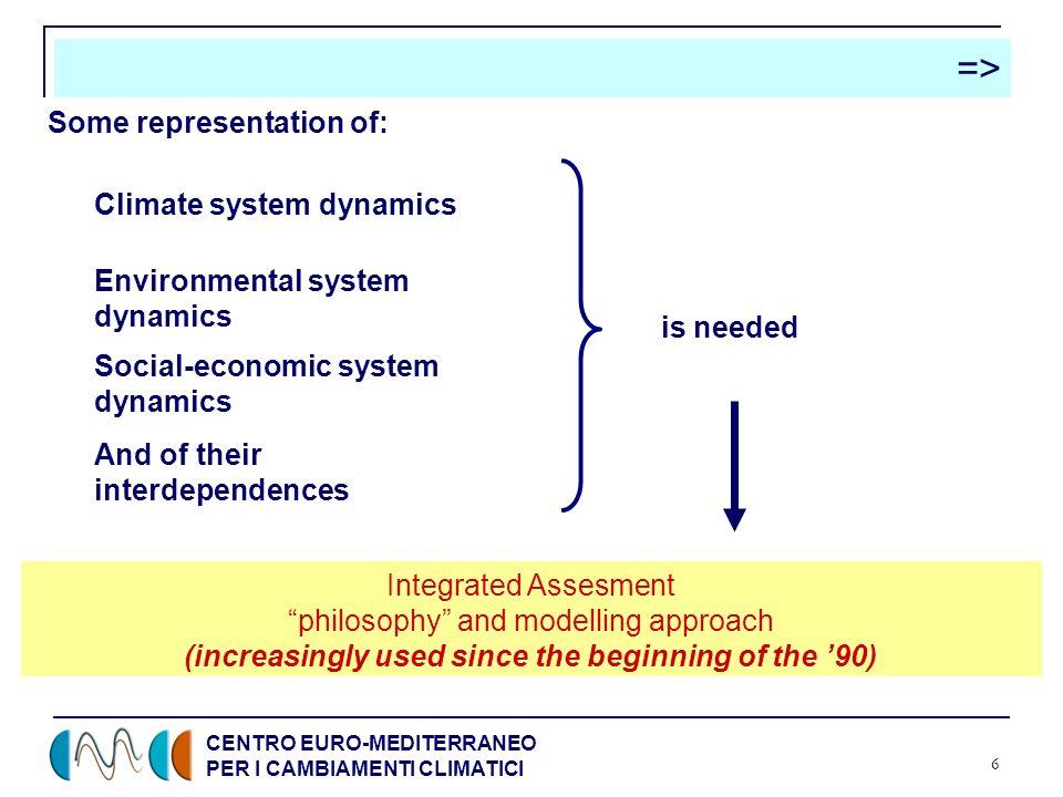 CENTRO EURO-MEDITERRANEO PER I CAMBIAMENTI CLIMATICI 6 => Climate system dynamics Environmental system dynamics Social-economic system dynamics And of