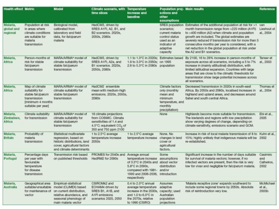 CENTRO EURO-MEDITERRANEO PER I CAMBIAMENTI CLIMATICI 11 Quantifying impacts (2) – Health, some literature