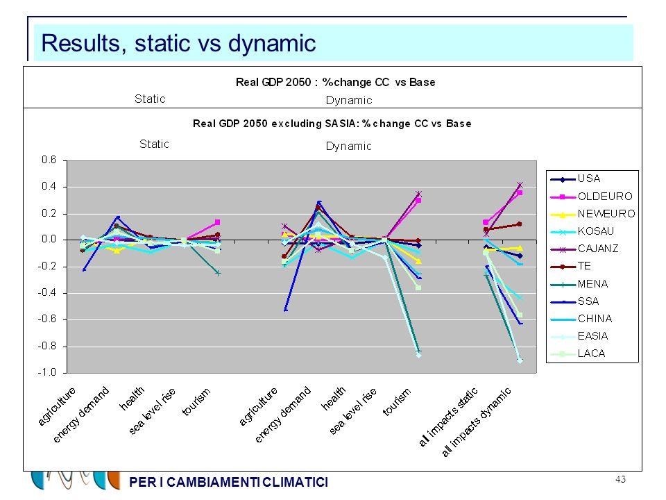 CENTRO EURO-MEDITERRANEO PER I CAMBIAMENTI CLIMATICI 43 Results, static vs dynamic