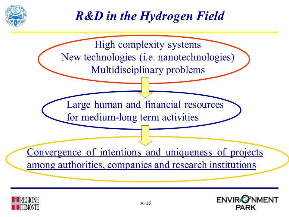 6/16 R&D in the Hydrogen Field High complexity systems New technologies (i.e.
