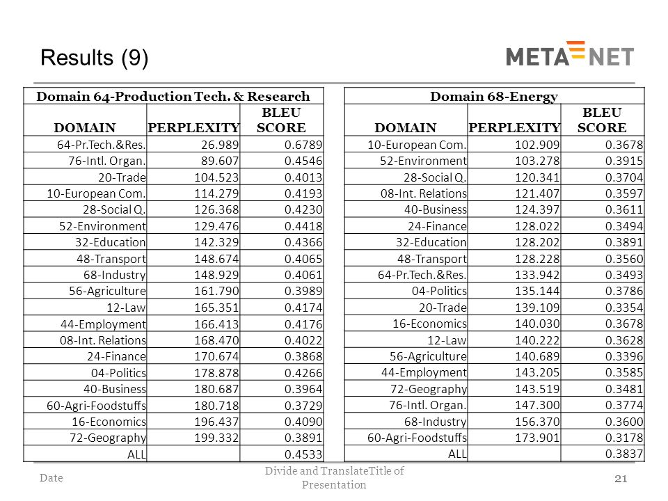 Date Divide and TranslateTitle of Presentation 21 Results (9) 21 Domain 64-Production Tech.