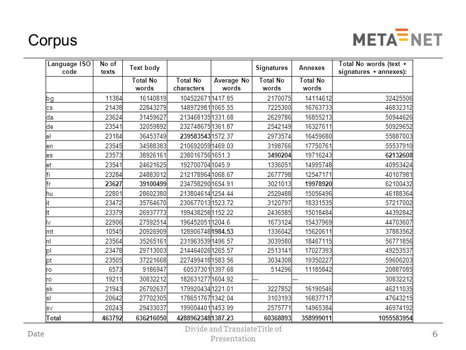 Date Divide and TranslateTitle of Presentation 17 Results (5) 17 Domain 32-Education DOMAINPERPLEXITY BLEU SCORE 32-Education60.4010.5981 10-European Com.90.8410.3913 28-Social Q.110.0990.3982 08-Int.